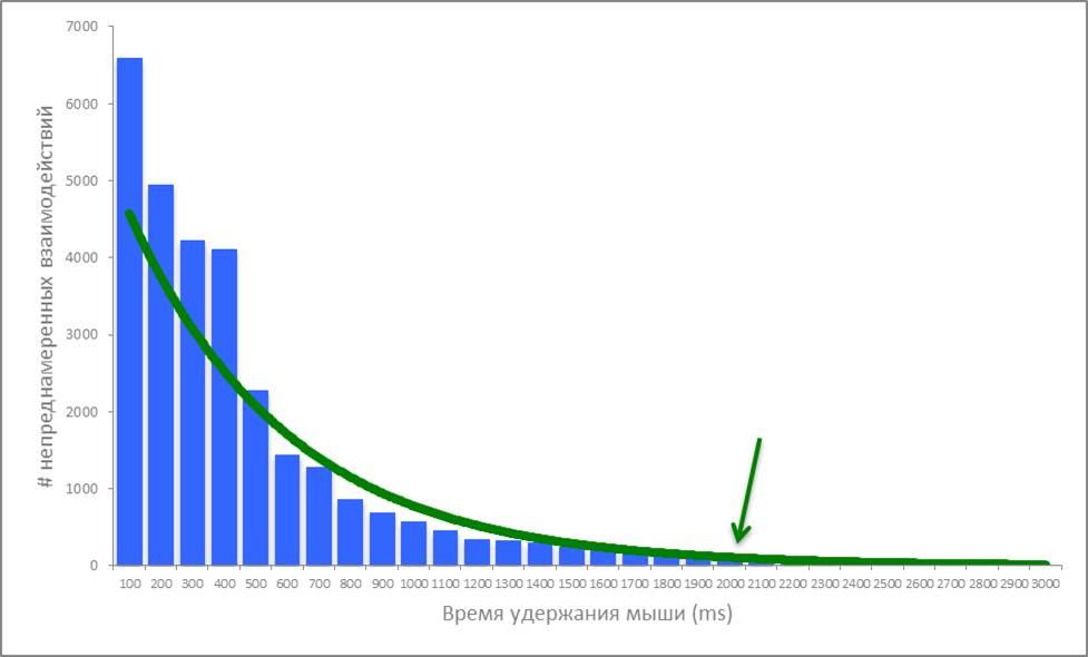 График вероятности случайного наведения мышки
