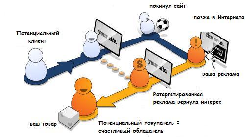 Таргетинг по истории поисковых запросов в Таргет@mail.ru