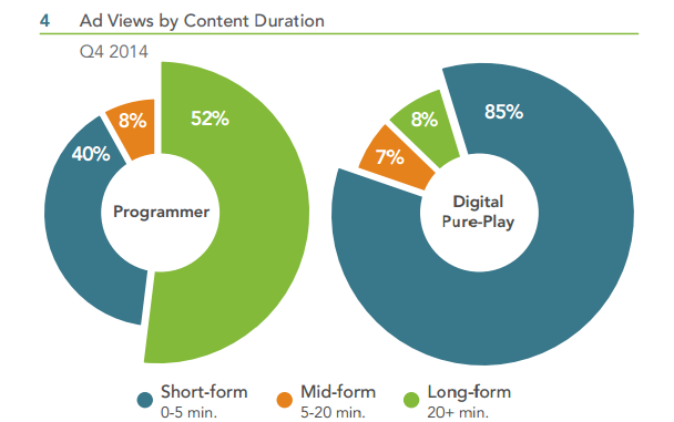 ad-views-by-content-duration_2