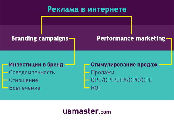 Что такое Performance marketing?