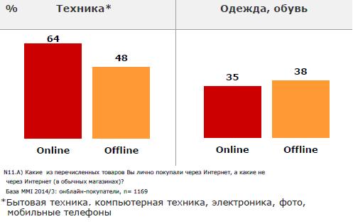 9e8e664f3f2e Что украинцы покупают онлайн, а за чем идут в магазины ...