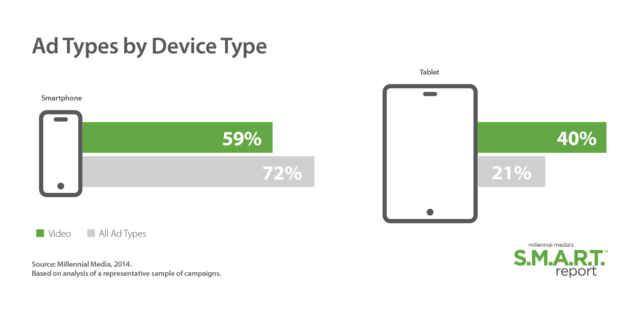 Ad-Types-By-Device-Type