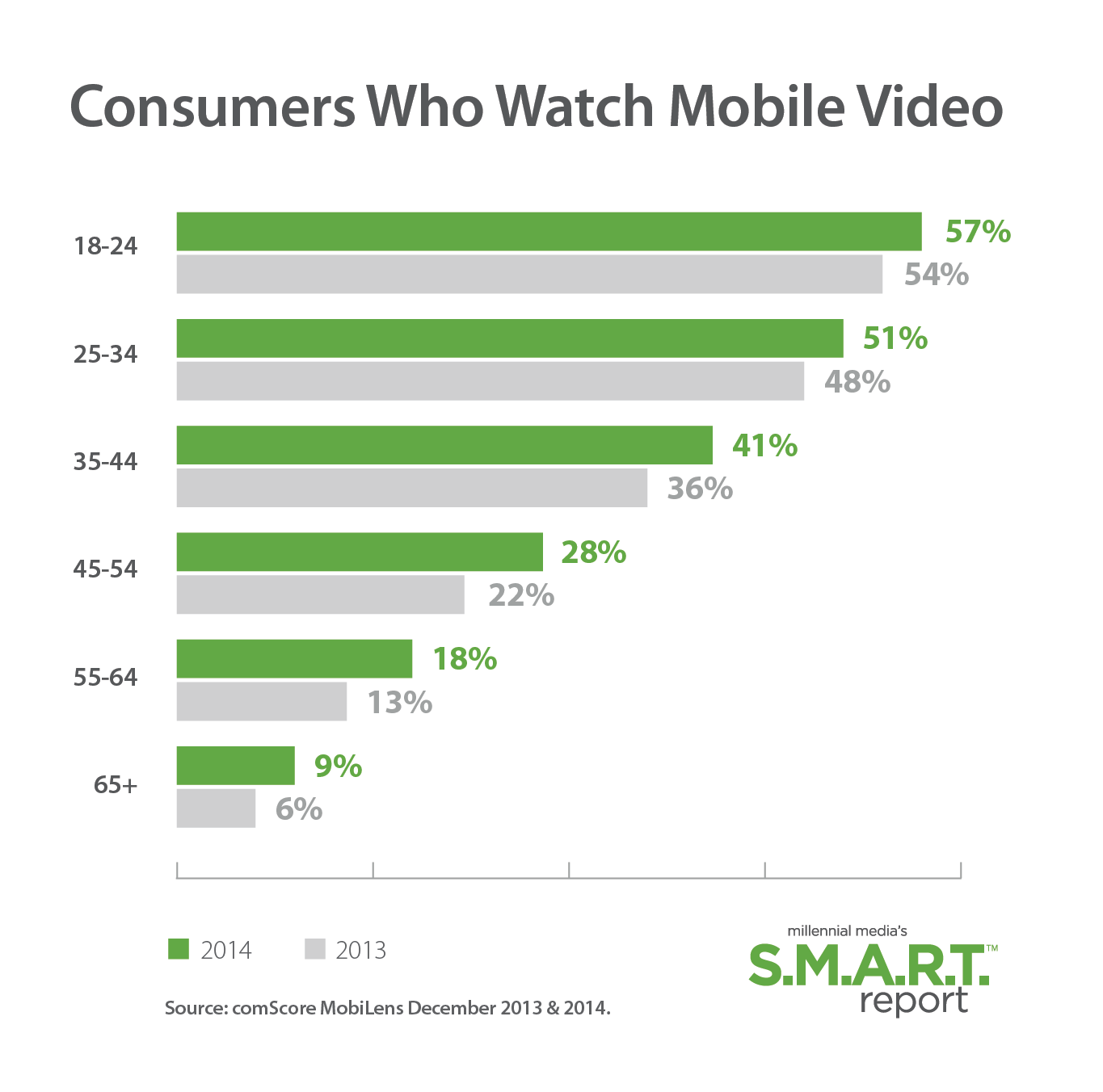 Consumers-Who-Watch-Mobile-Video