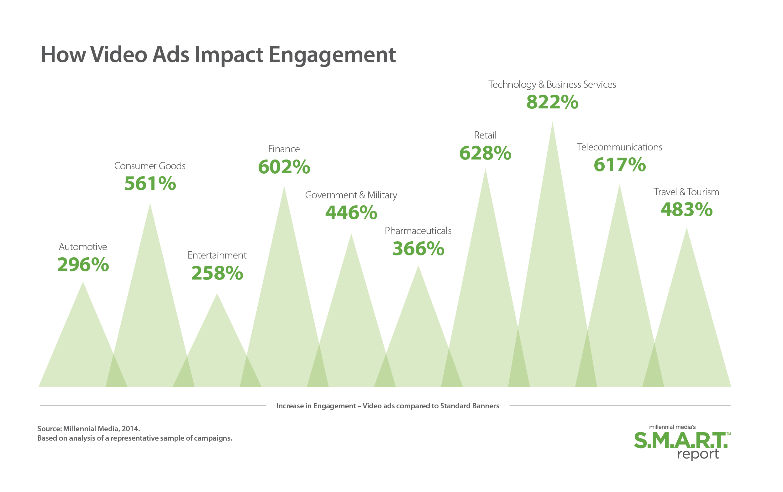 How-Video-Ads-Impact-Engagement