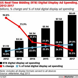 Тренды продаж в интернете