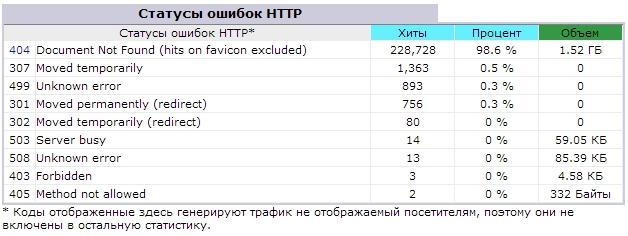 Как мы до этого докатились: вспоминаем развитие веб-аналитики от логов сервера до Google Tag MAnager