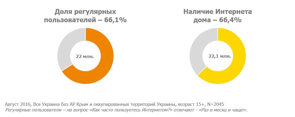 Интернет пользователи Украина