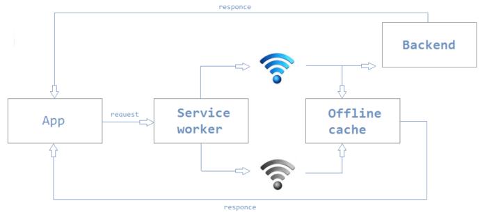 Service worker, Progressive Web Apps