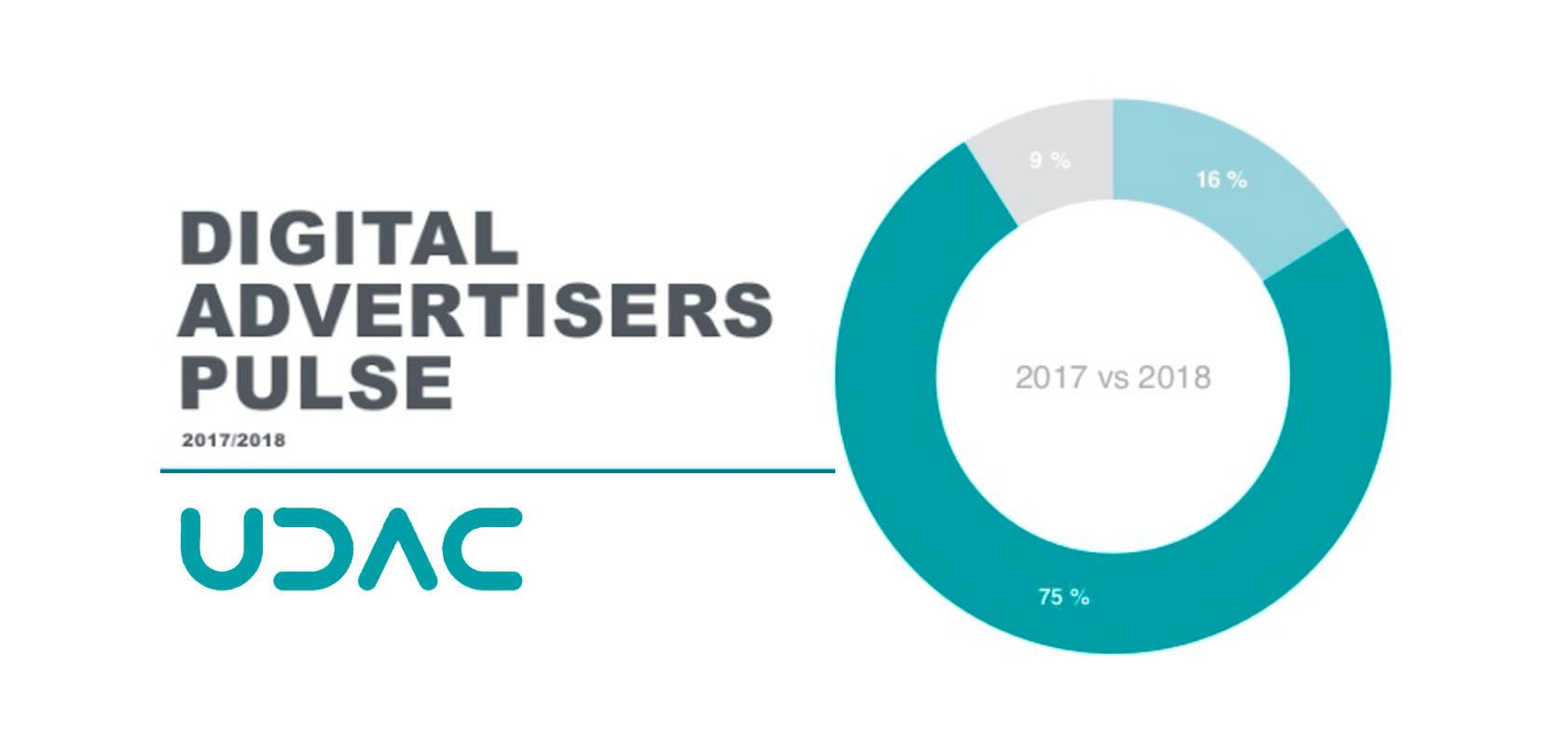 75% украинских рекламодателей увеличат бюджеты на digital в 2018 году